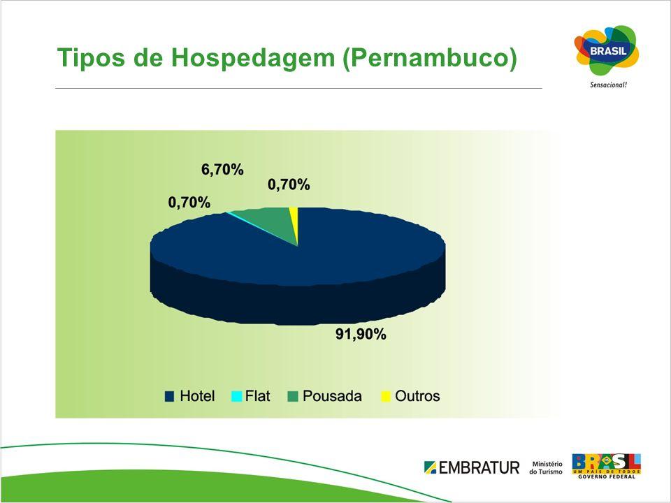 Tipos de Hospedagem (Pernambuco)