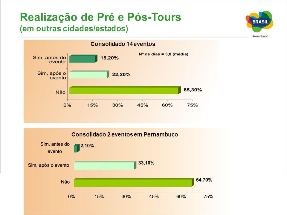 Realização de Pré e Pós-Tours (em outras cidades/estados)