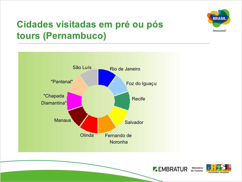 Cidades visitadas em pré ou pós tours (Pernambuco)