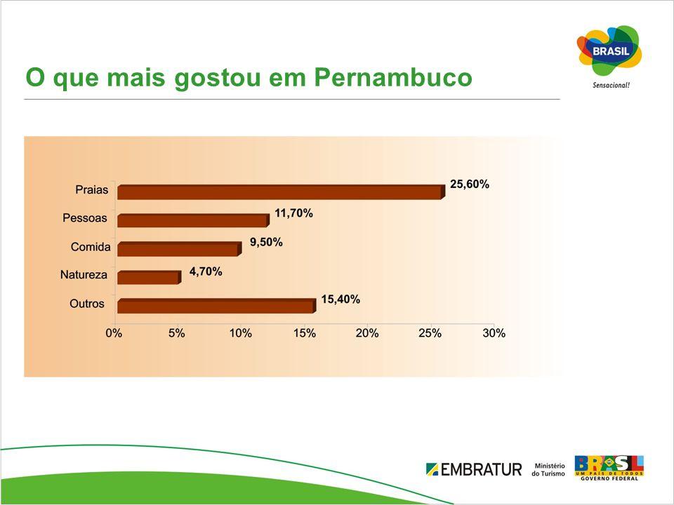 O que mais gostou em Pernambuco