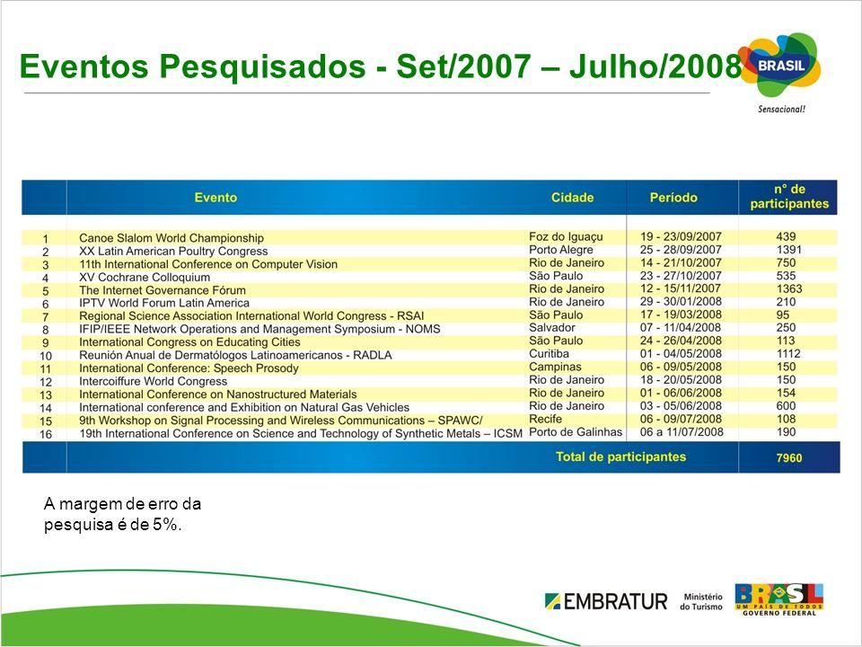 Eventos Pesquisados - Set/2007 – Julho/2008