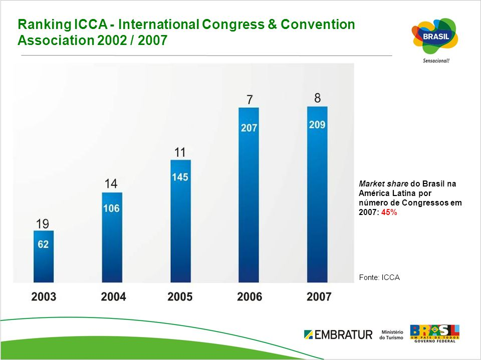 Ranking ICCA - International Congress & Convention Association 2002 / 2007