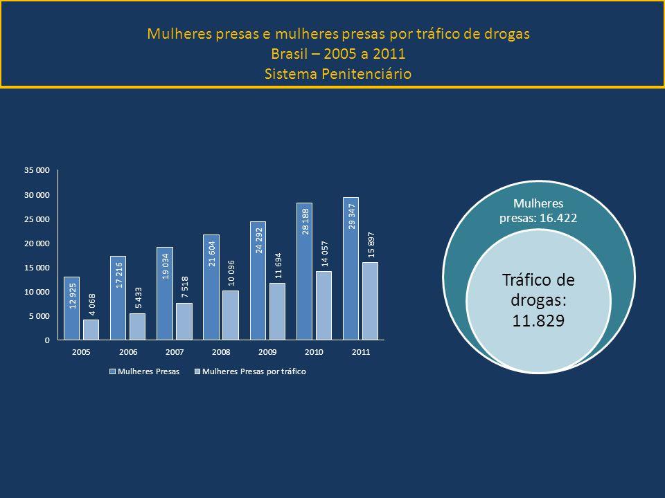 Mulheres presas e mulheres presas por tráfico de drogas