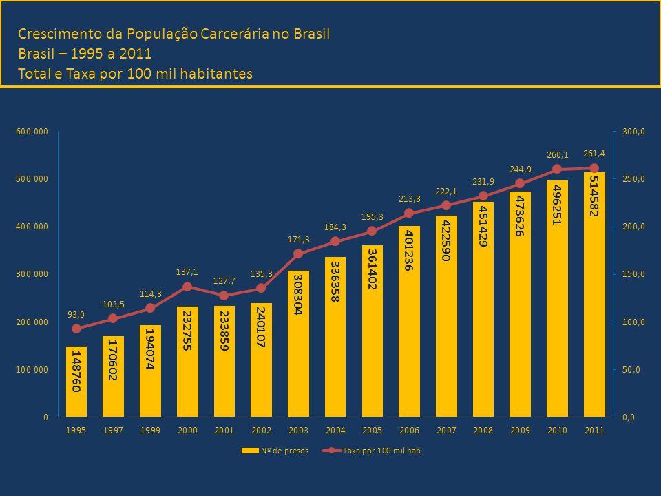 Crescimento da População Carcerária no Brasil