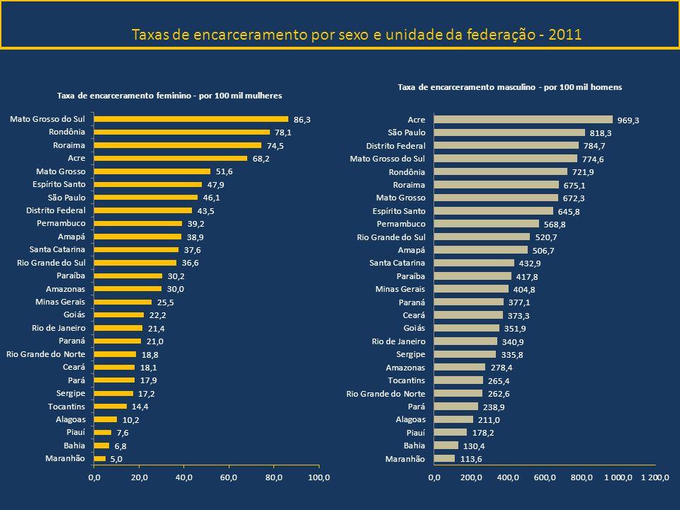 Taxas de encarceramento por sexo e unidade da federação - 2011