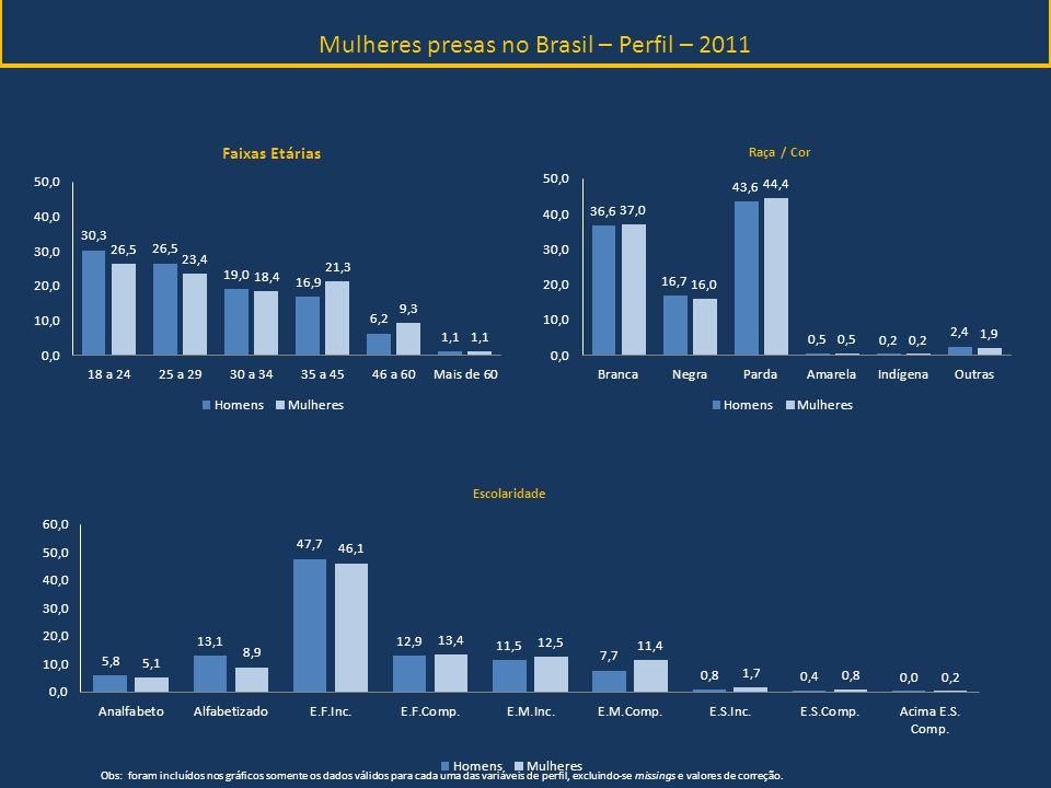 Mulheres presas no Brasil – Perfil – 2011