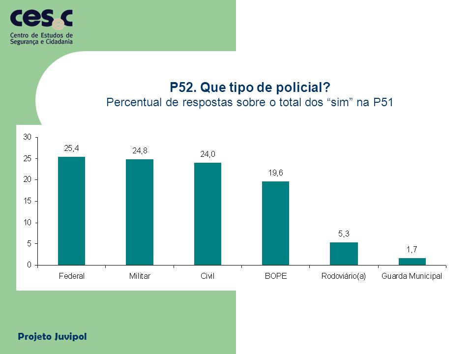 Percentual de respostas sobre o total dos sim na P51
