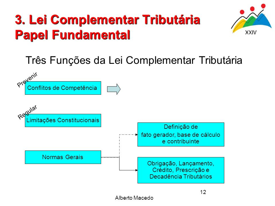 3. Lei Complementar Tributária Papel Fundamental