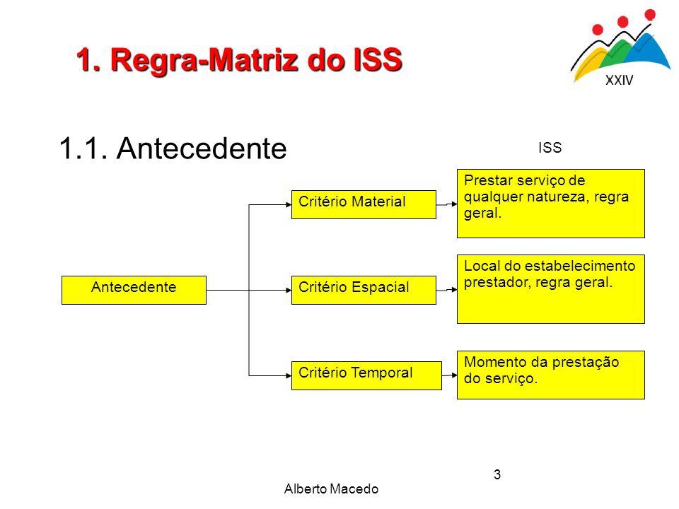 1. Regra-Matriz do ISS 1.1. Antecedente ISS