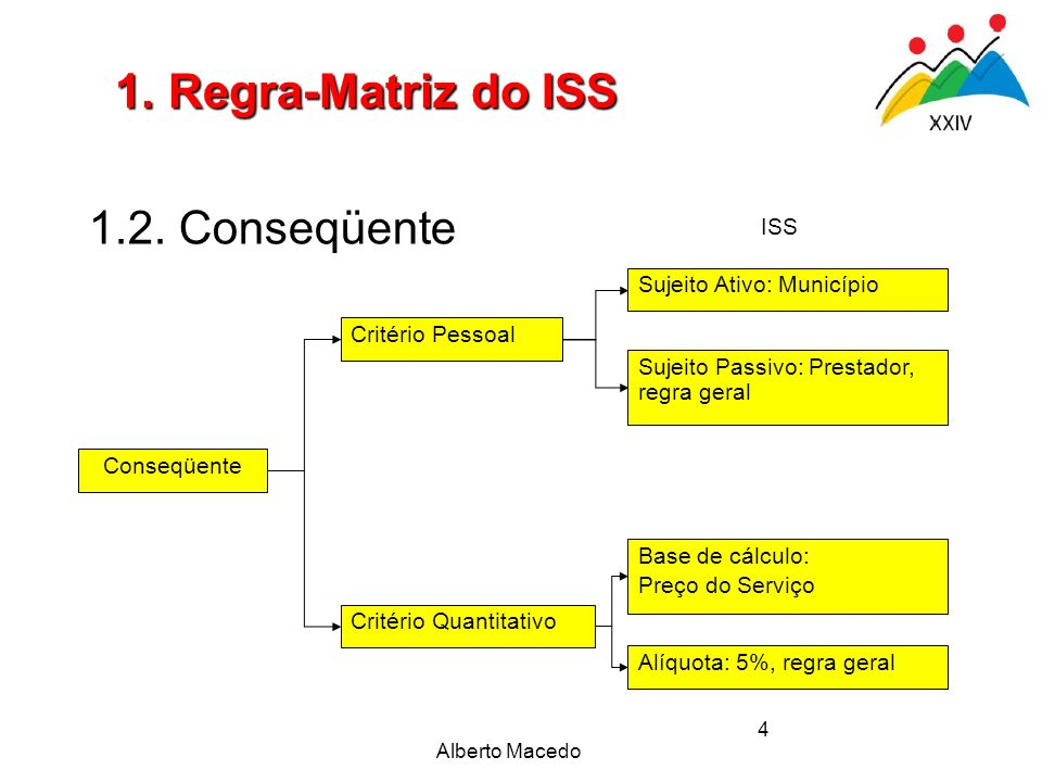 1. Regra-Matriz do ISS 1.2. Conseqüente ISS Sujeito Ativo: Município