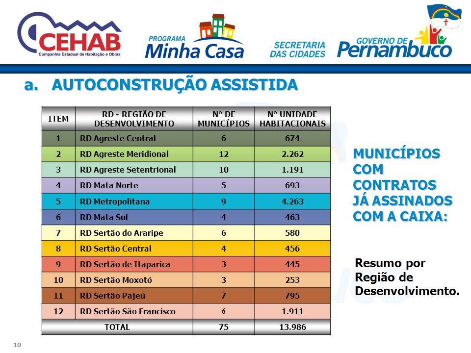 RD - REGIÃO DE DESENVOLVIMENTO N° UNIDADE HABITACIONAIS