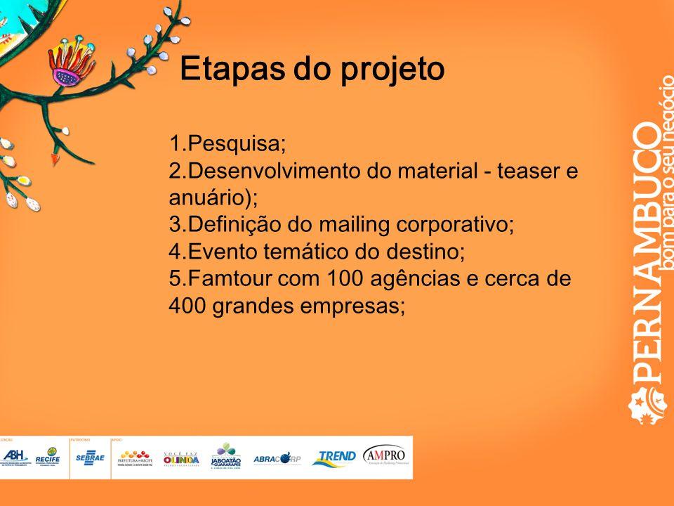 Etapas do projeto Pesquisa;