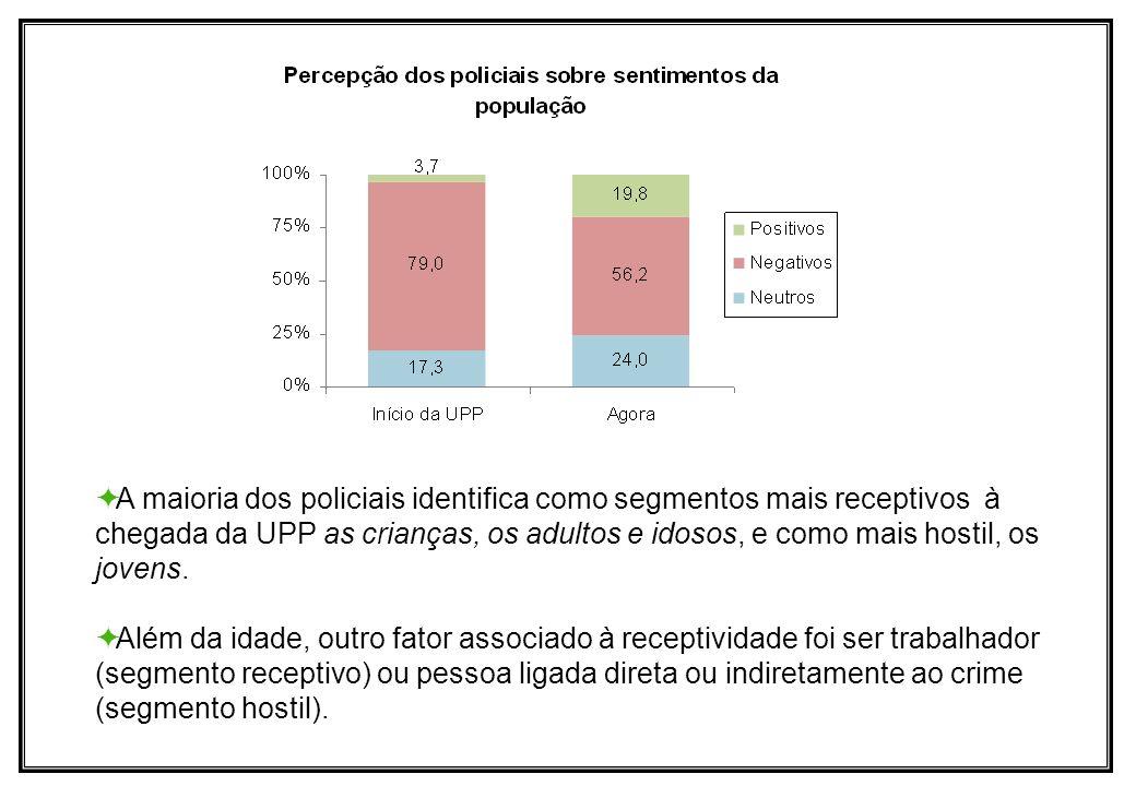 A maioria dos policiais identifica como segmentos mais receptivos à chegada da UPP as crianças, os adultos e idosos, e como mais hostil, os jovens.
