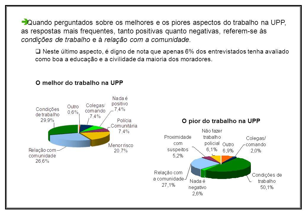 Quando perguntados sobre os melhores e os piores aspectos do trabalho na UPP, as respostas mais frequentes, tanto positivas quanto negativas, referem-se às condições de trabalho e à relação com a comunidade.