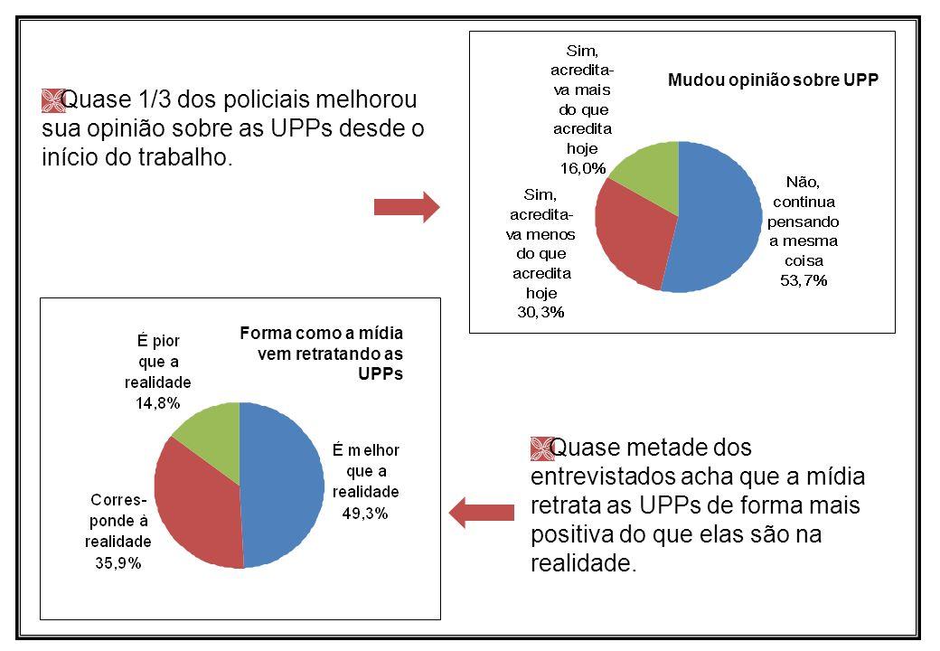 Mudou opinião sobre UPP