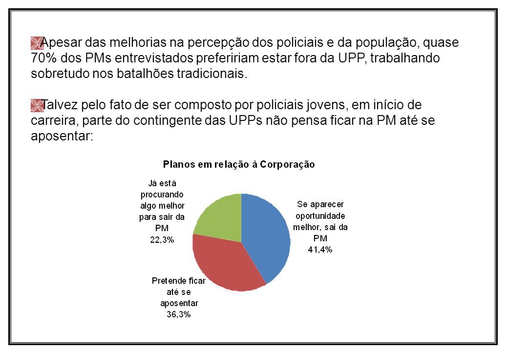 Apesar das melhorias na percepção dos policiais e da população, quase 70% dos PMs entrevistados prefeririam estar fora da UPP, trabalhando sobretudo nos batalhões tradicionais.