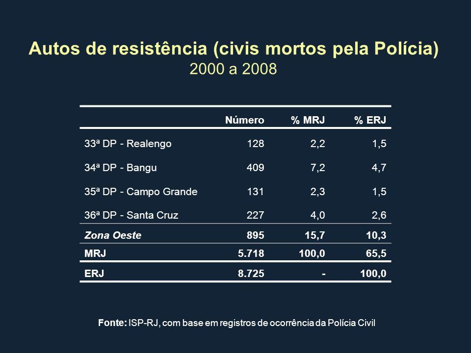 Autos de resistência (civis mortos pela Polícia)