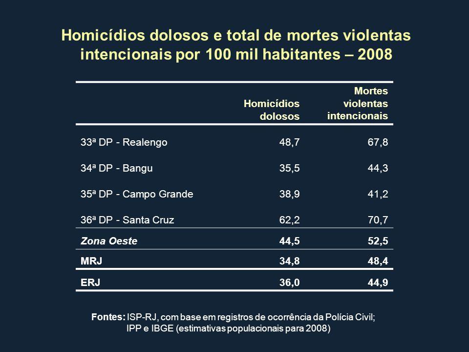 Homicídios dolosos e total de mortes violentas