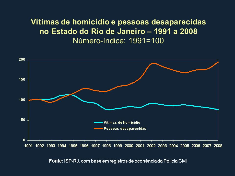Vítimas de homicídio e pessoas desaparecidas