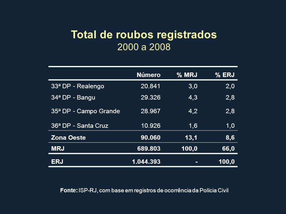 Total de roubos registrados