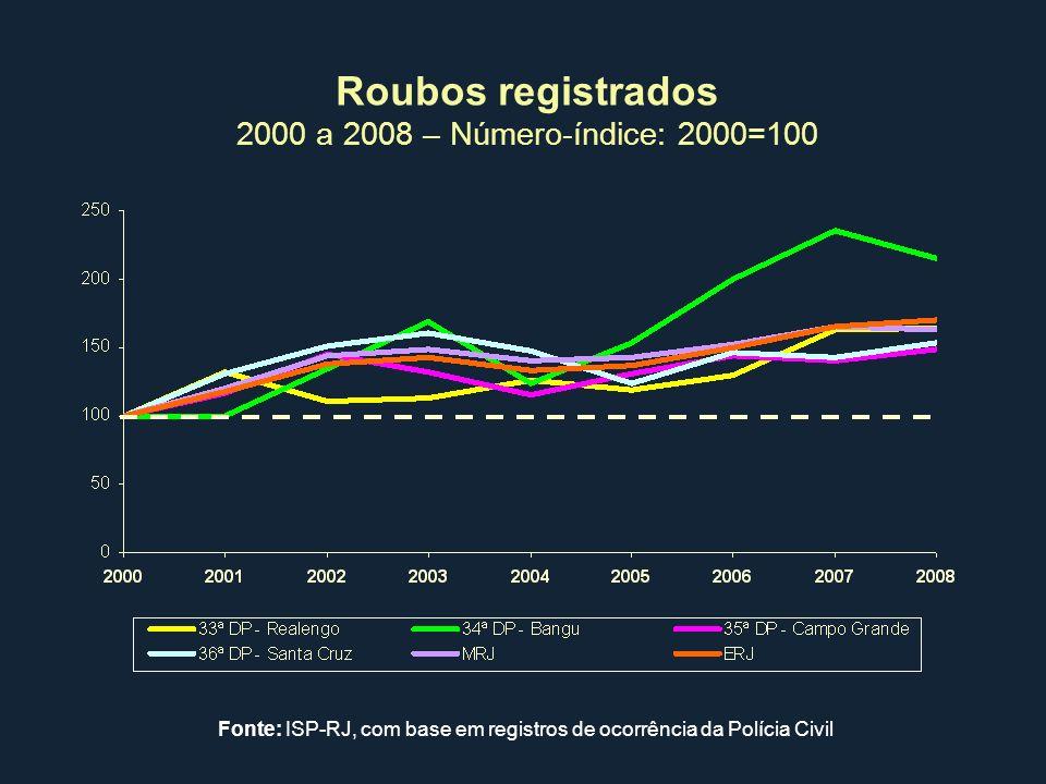 Roubos registrados 2000 a 2008 – Número-índice: 2000=100