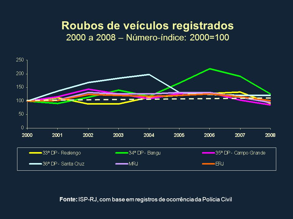 Roubos de veículos registrados