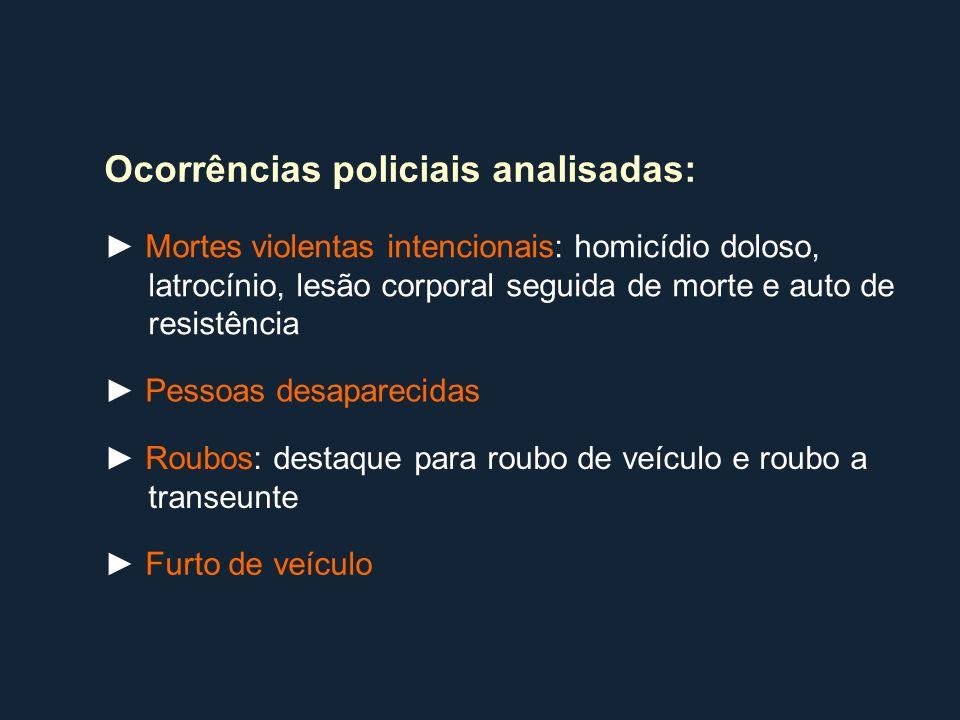 Ocorrências policiais analisadas: