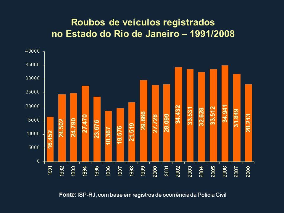 Roubos de veículos registrados no Estado do Rio de Janeiro – 1991/2008