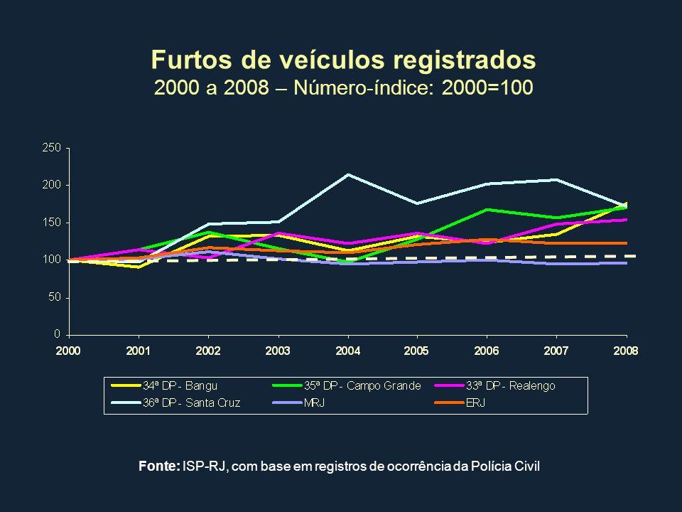 Furtos de veículos registrados