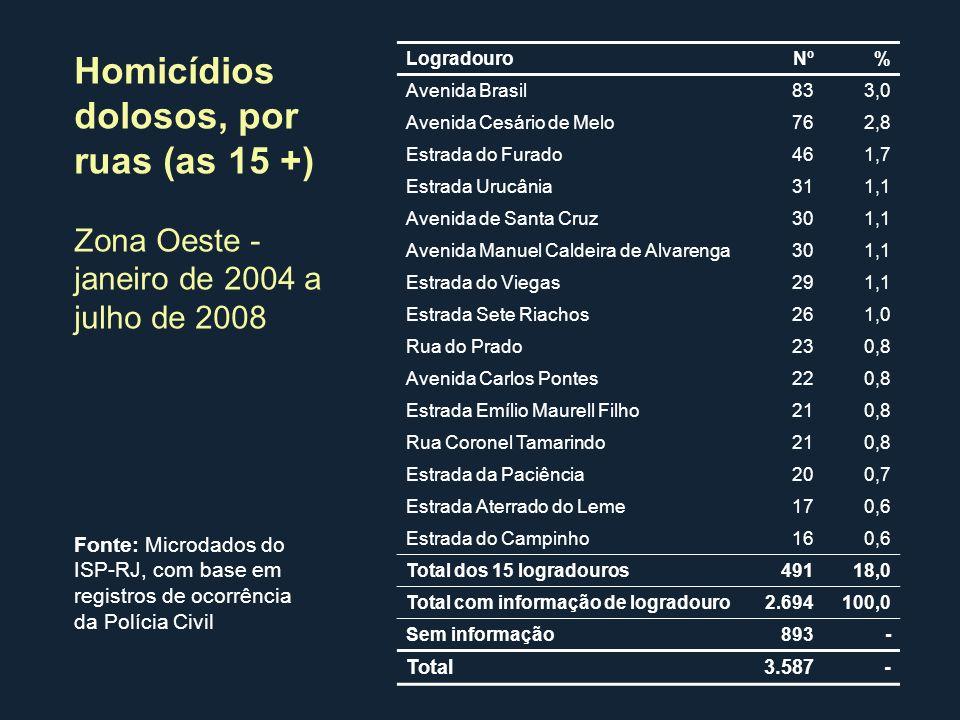 Homicídios dolosos, por ruas (as 15 +)