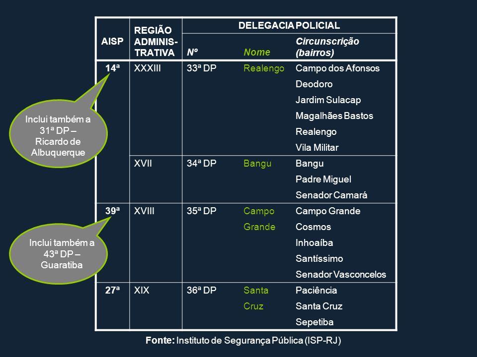 DELEGACIA POLICIAL 14ª 39ª 27ª