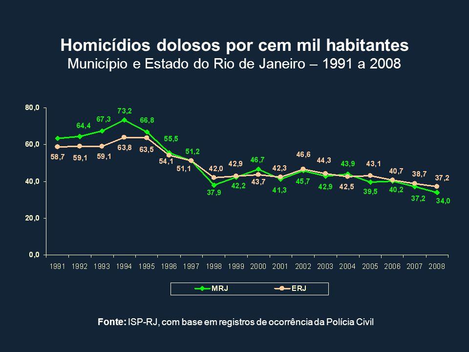 Homicídios dolosos por cem mil habitantes Município e Estado do Rio de Janeiro – 1991 a 2008