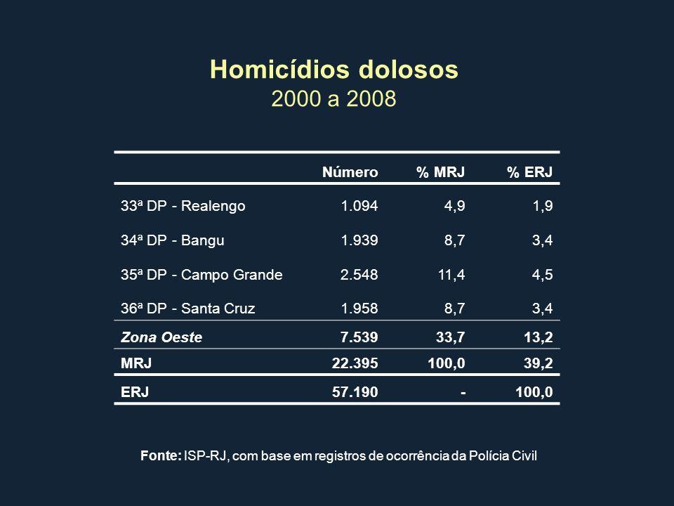 Homicídios dolosos 2000 a 2008 Número % MRJ % ERJ 33ª DP - Realengo