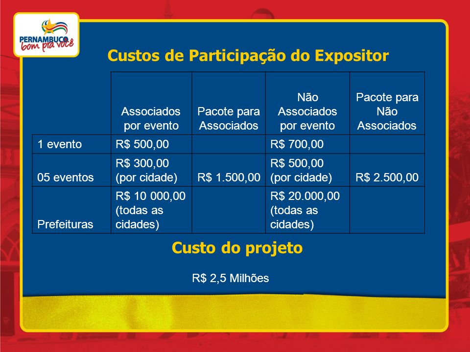 Custos de Participação do Expositor