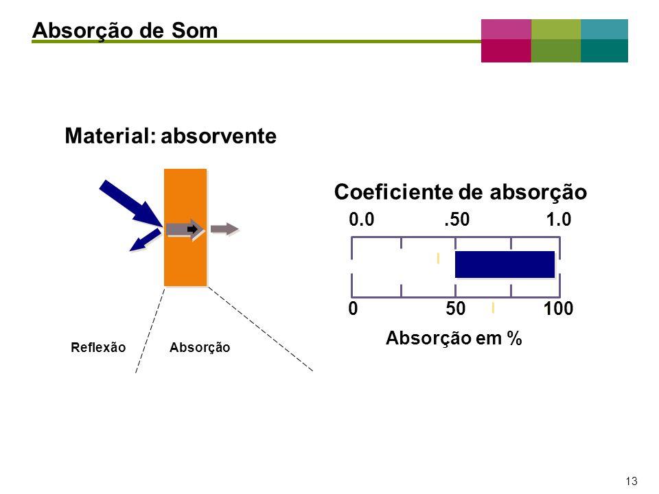 Coeficiente de absorção