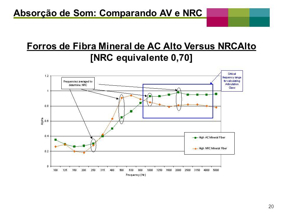 Absorção de Som: Comparando AV e NRC