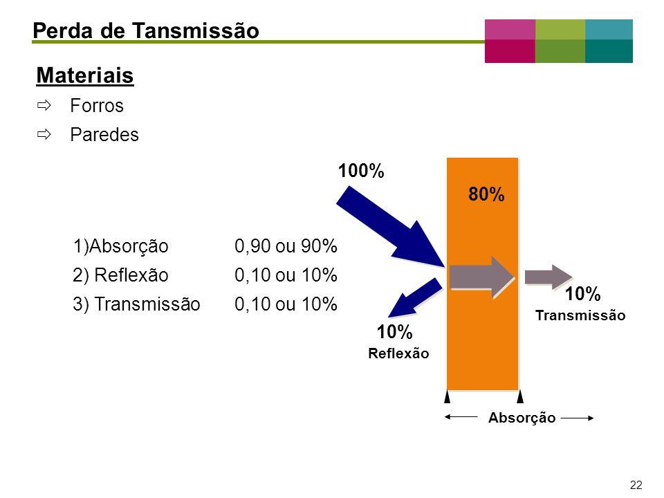 Perda de Tansmissão Materiais Forros Paredes 100% 80%
