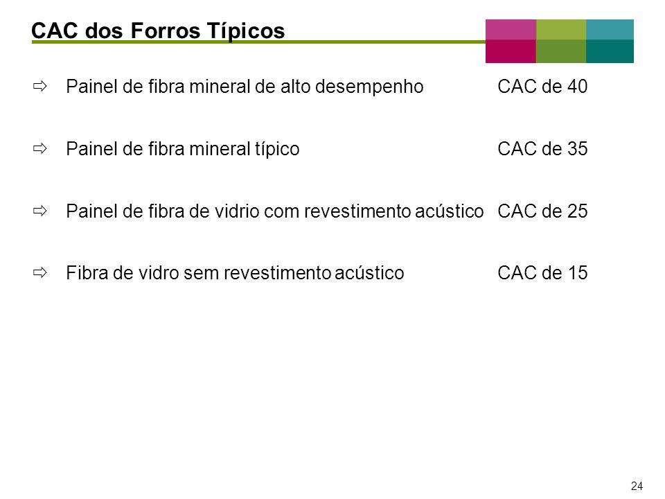 CAC dos Forros Típicos Painel de fibra mineral de alto desempenho CAC de 40. Painel de fibra mineral típico CAC de 35.