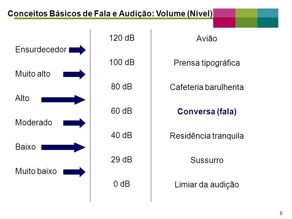 Conceitos Básicos de Fala e Audição: Volume (Nível)