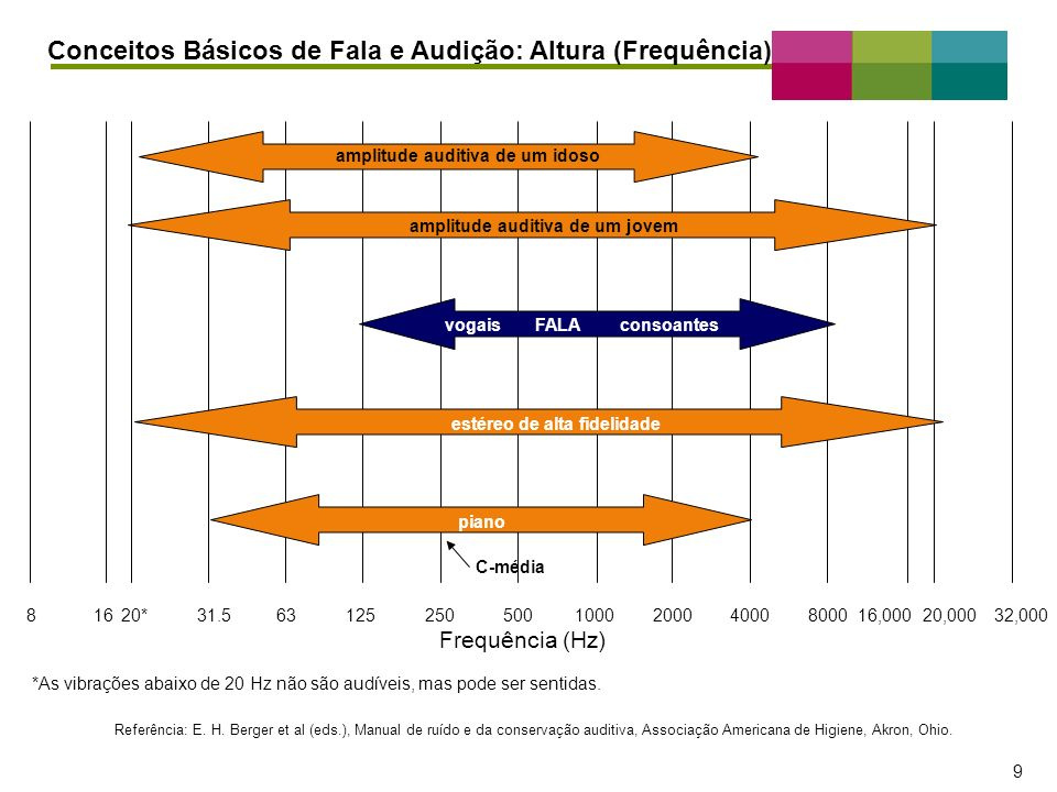 Conceitos Básicos de Fala e Audição: Altura (Frequência)