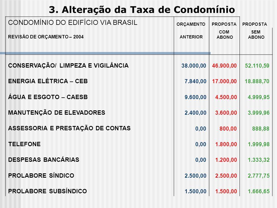 3. Alteração da Taxa de Condomínio