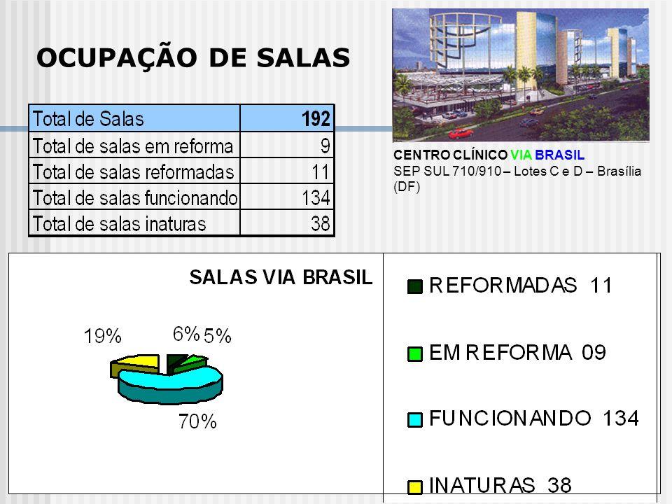 OCUPAÇÃO DE SALAS CENTRO CLÍNICO VIA BRASIL SEP SUL 710/910 – Lotes C e D – Brasília (DF)