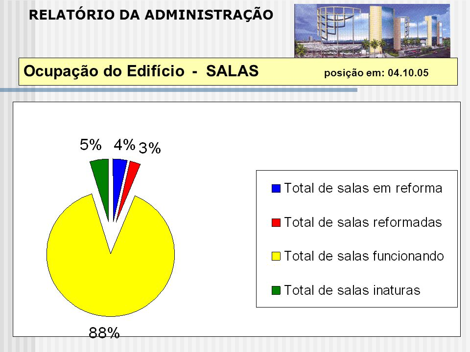 Ocupação do Edifício - SALAS posição em: 04.10.05