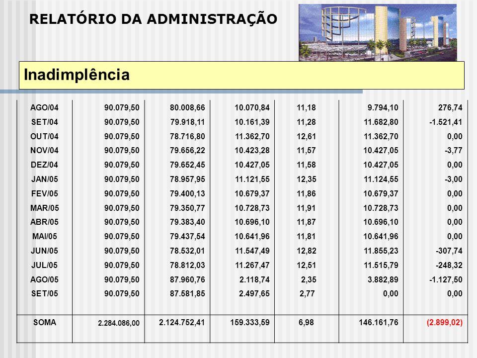 Inadimplência RELATÓRIO DA ADMINISTRAÇÃO AGO/04 90.079,50 80.008,66