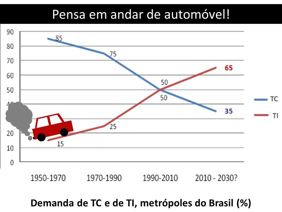 Demanda de TC e de TI, metrópoles do Brasil (%)