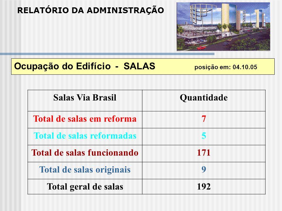 Ocupação do Edifício - SALAS posição em: 04.10.05 Salas Via Brasil