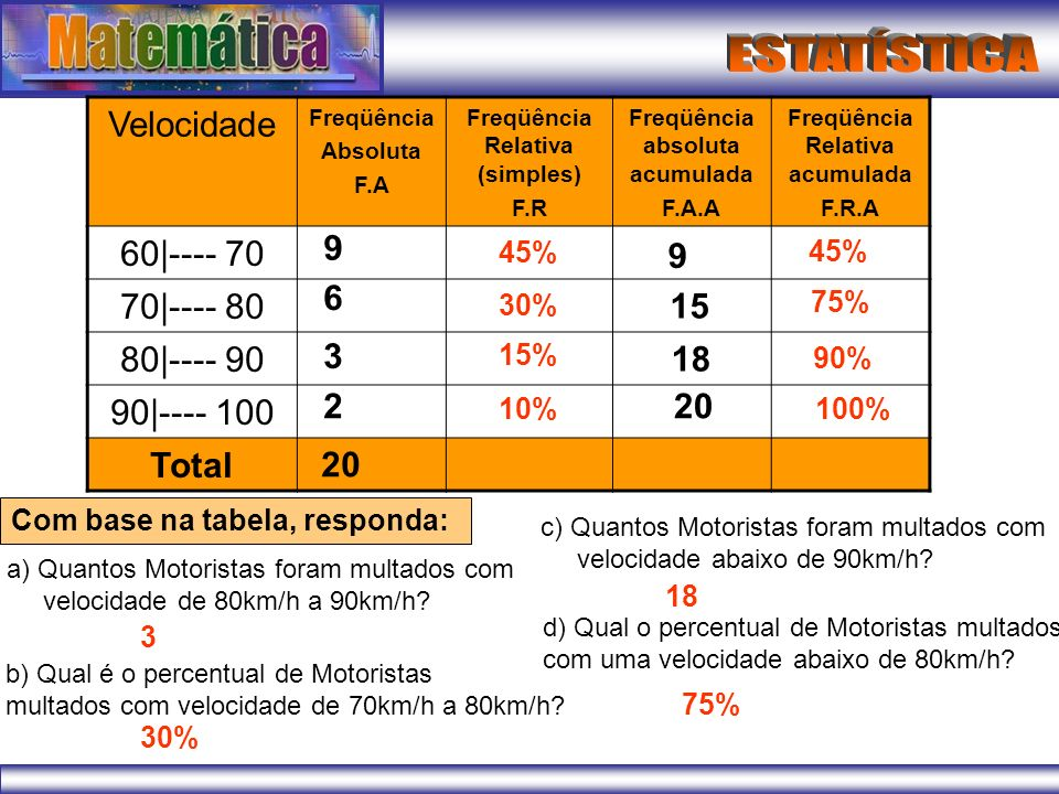 Velocidade 60|---- 70 70|---- 80 80|---- 90 90|---- 100 Total 9 9 6 15