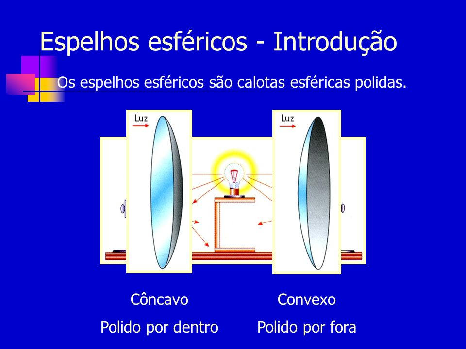 Espelhos esféricos - Introdução