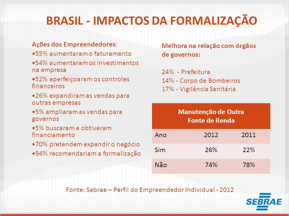 BRASIL - IMPACTOS DA FORMALIZAÇÃO