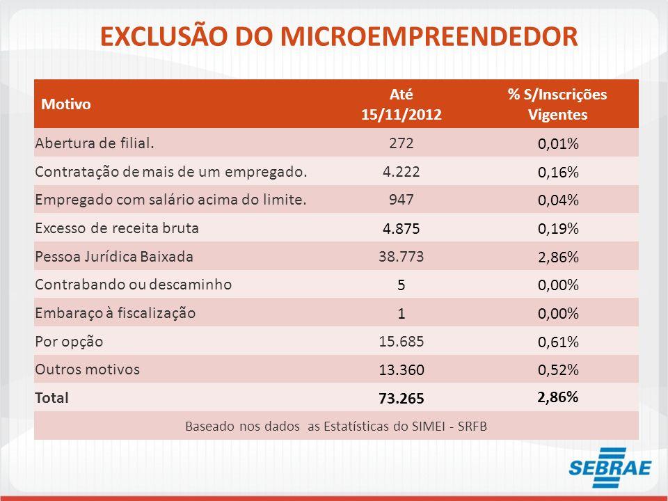 EXCLUSÃO DO MICROEMPREENDEDOR